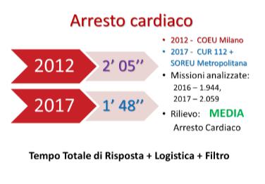 Numero unico emergenze 112 sotto attacco: Areu Lombardia ribatte a colpi di cifre