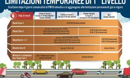 Misure antismog: stop ai veicoli euro 4