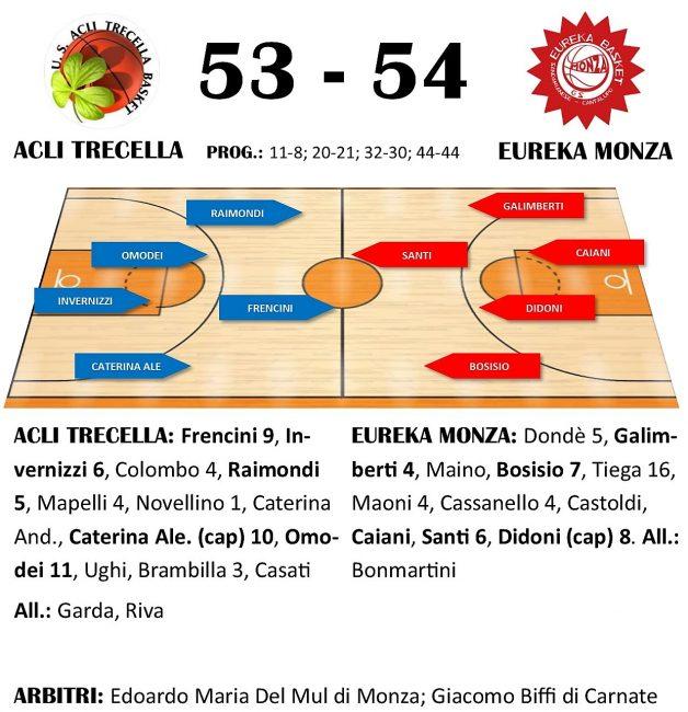 pallacanestro promozione TABELLINO TRECELLA EUREKA