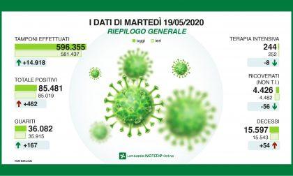 Coronavirus Lombardia, i dati al 19 maggio:  54 decessi in regione, 102 contagi a Milano