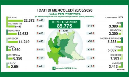 Coronavirus Lombardia,  calano i positivi (620) e i contagi a Milano (48) I NUMERI