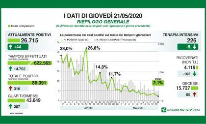 Coronavirus Lombardia, rapporto tamponi/positivi: il dato più basso dall'1 aprile I NUMERI