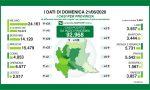 Coronavirus: oggi, domenica 21 giugno, in Lombardia oltre 140 persone in meno ricoverate negli ospedali | I NUMERI