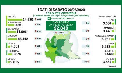 Coronavirus: oggi, sabato 20 giugno, in Lombardia solo 165 nuovi positivi (di cui 87 in modo lieve) I NUMERI