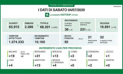 Coronavirus Lombardia, i dati del 4 luglio 2020: Aumentano i dimessi, ma ci sono ancora nuovi positivi