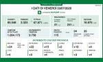 Coronavirus Lombardia, i dati del 3 luglio: 115 nuovi casi positivi in Regione