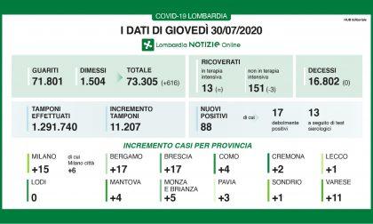 Coronavirus: in Lombardia anche oggi, 30 luglio, nessun decesso I DATI