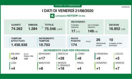 Coronavirus, salgono ancora i contagi in Lombardia: +174 I DATI DEL 21 AGOSTO