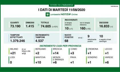 Coronavirus: in Lombardia 11 ricoverati in più e positivi in crescita I DATI DELL'11 AGOSTO