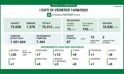 Coronavirus in Lombardia i nuovi positivi sono 97, 12 in Terapia intensiva. I DATI DEL 14 AGOSTO