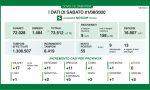 Coronavirus Lombardia, 0 casi a Lecco