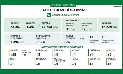 Coronavirus, crescono i positivi nel Milanese I DATI DEL 13 AGOSTO