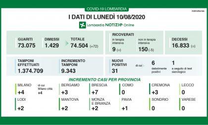 Coronavirus, nessun caso in provincia di Milano I DATI DEL 10 AGOSTO