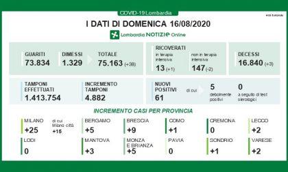Coronavirus: altri 25 positivi in più a Milano e provincia I DATI DEL 16 AGOSTO