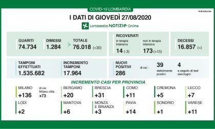 Coronavirus Lombardia: anche oggi quasi trecento nuovi positivi I DATI DEL 27 AGOSTO