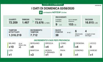 Coronavirus Lombardia, 0 casi a Lecco e a Mantova, ma sale il numero dei morti