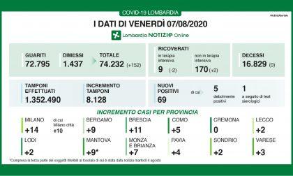 Emergenza Covid  i dati del 7 agosto: nel Milanese solo 4 nuovi casi