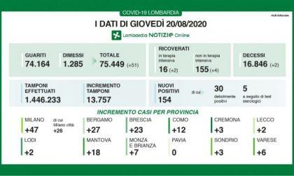 Coronavirus: in Lombardia boom di nuovi positivi: +154 I DATI DEL 20 AGOSTO