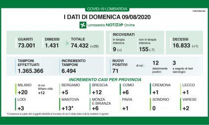 Coronavirus, in Lombardia 71 nuovi positivi I NUMERI DEL 9 AGOSTO