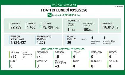 Lombardia Coronavirus, i dati di lunedì 3 agosto 2020, 0 casi in quasi tutta la Regione