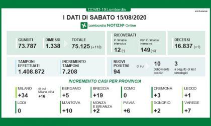 Coronavirus: Milano e provincia a Ferragosto altri 34 nuovi positivi, 94 in Lombardia I DATI
