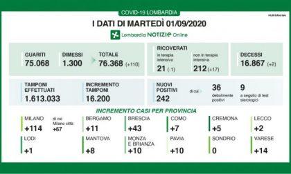 Coronavirus: in Lombardia aumentano ancora i ricoverati I DATI DELL'1 SETTEMBRE