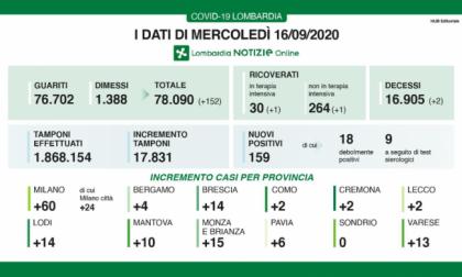 Coronavirus: in Lombardia 152 tra guariti e dimessi I DATI DEL 16 SETTEMBRE