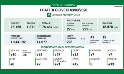 Coronavirus, in Lombardia altri 228 positivi I DATI DEL 3 SETTEMBRE