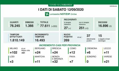 Coronavirus: più di cento nuovi positivi a Milano e provincia I DATI DEL 12 SETTEMBRE