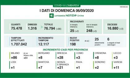 Coronavirus. I dati di oggi domenica 6 settembre 2020 in Lombardia. I nuovi positivi sono 198