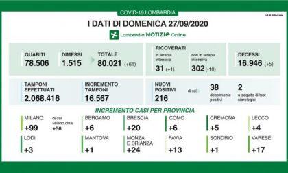 Coronavirus: in Lombardia diminuiscono i ricoveri I DATI DEL 27 SETTEMBRE