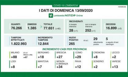 Coronavirus, salgono ancora i contagi in Lombardia: +265