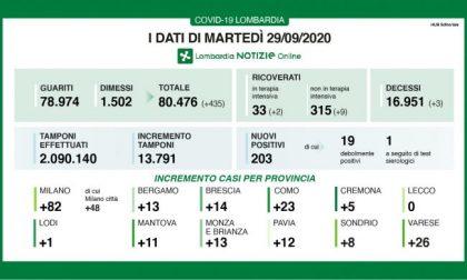 Coronavirus: in Lombardia oggi 435 tra guariti e dimessi I DATI DEL 29 SETTEMBRE