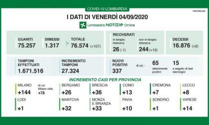 In Lombardia è record di tamponi: sono oltre 27mila. I nuovi positivi salgono a 337