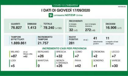 Covid: in Lombardia i nuovi positivi sono 281 ma aumentano anche i tamponi I DATI DEL 17 SETTEMBRE