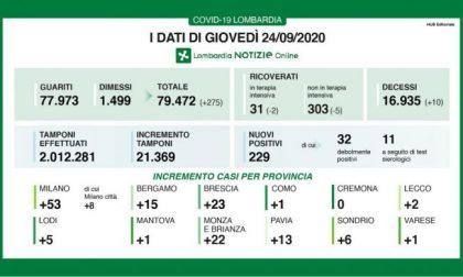 Coronavirus: in Lombardia scendono i ricoveri, ma ci sono 10 morti I NUMERI DEL 24 SETTEMBRE