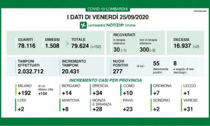 Coronavirus: in Lombardia altri 277 positivi I NUMERI DEL 25 SETTEMBRE