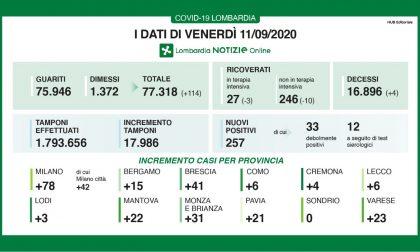 Coronavirus, i dati di oggi 11 settembre 2020 in Lombardia: 17.986 tamponi e 257 nuovi positivi