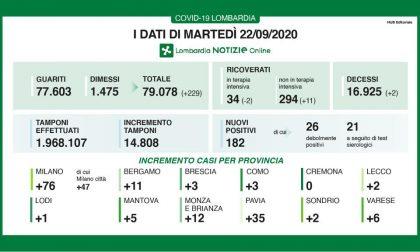 Covid-19: altri 182 positivi in Lombardia  I DATI DEL 22 SETTEMBRE