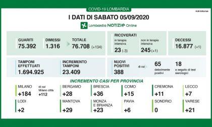 In Lombardia 23.409 tamponi e 388 nuovi positivi