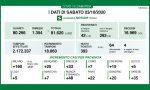 Crescono i nuovi contagi in Lombardia, ma anche i guariti I DATI DI SABATO 3 OTTOBRE