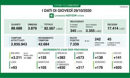 Coronavirus: in Lombardia 57 morti e 53 nuovi ricoveri in terapia intensiva I DATI DEL 29 OTTOBRE