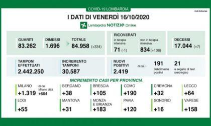 Covid in Lombardia: sono 2400 i nuovi positivi e 30mila i tamponi
