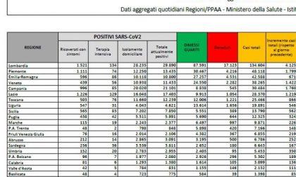 Coronavirus, impennata di casi: oggi sono più di 4mila in Lombardia I NUMERI DEL 21 OTTOBRE