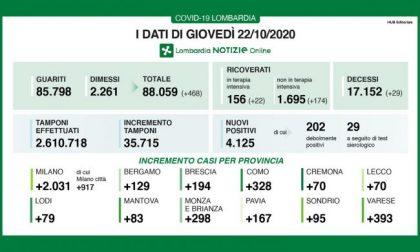 Coronavirus: in Lombardia ancora 4mila positivi I DATI DEL 22 OTTOBRE