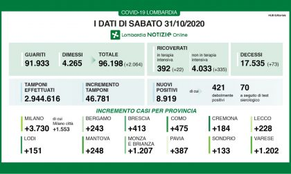 Coronavirus, in Lombardia oltre 8.900 nuovi casi I DATI DEL 31 OTTOBRE