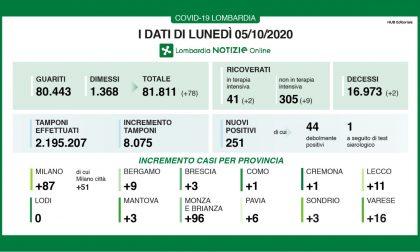 Coronavirus Lombardia: 251 nuovi casi I DATI DEL 5 OTTOBRE