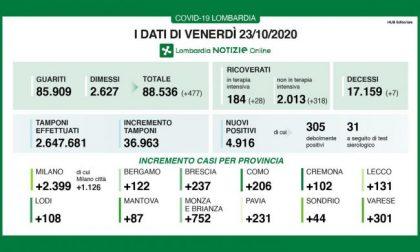 Coronavirus: a Milano e provincia 2.400 casi I NUMERI DEL 23 OTTOBRE