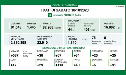 In Lombardia 1.140 nuovi positivi, quasi 600 nel Milanese