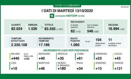 Ancora un giorno con oltre mille contagi in Lombardia I DATI DEL 13 OTTOBRE